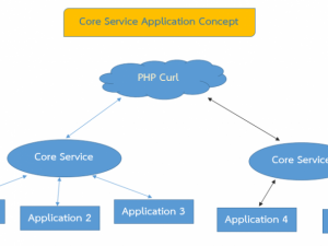 Core Service Application Concept ตอนที่ 1